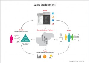 WittyParrot Sales Enablement